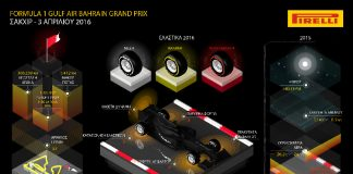 Pirelli Preview Bahrain GP 2