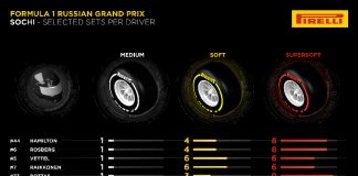 Pirelli Preview Russian GP 1