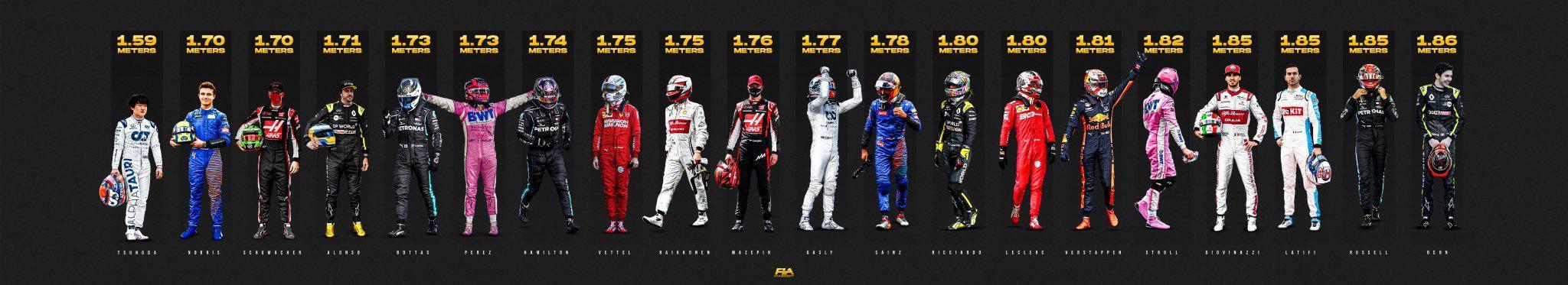 Ξέρεις τί ύψος έχουν οι οδηγοί της F1 ;